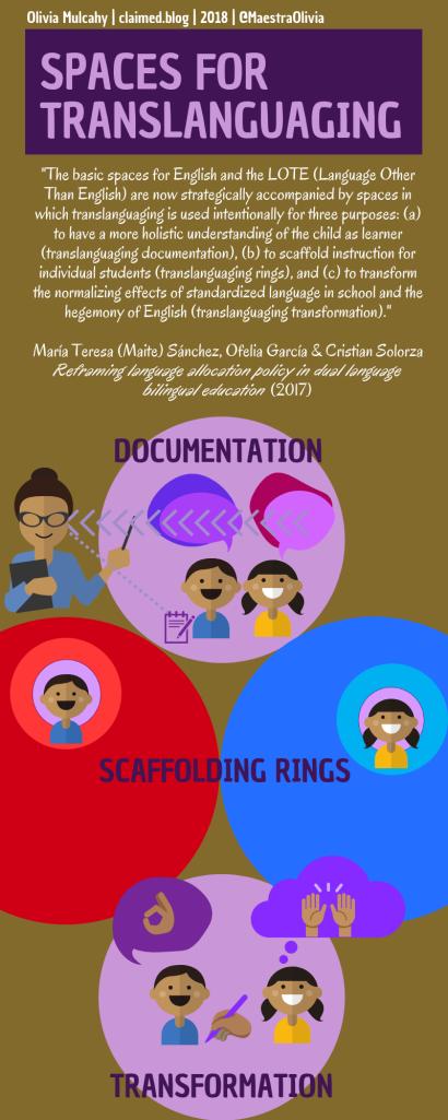 https://maestraoliviablog.files.wordpress.com/2020/08/translanguaging-spaces-0-of-3-drt.pdf